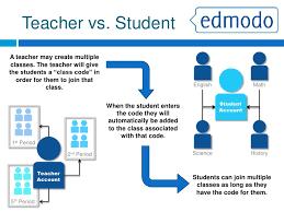 edmodo sign in edmodo infographic by erick ordonez infographic