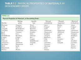 material thermal conductivity table physical properties of materials chapter 3 density melting point