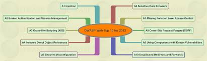 category owasp top ten project owasp