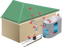 how to create a complete system rain harvesting
