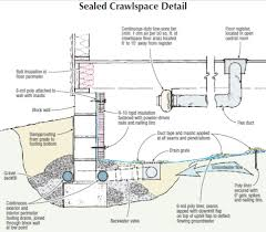 crawl space ventilation fan soundings sealed crawlspaces in flood zones jlc online