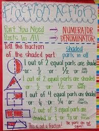 236 best fractions images on pinterest math fractions