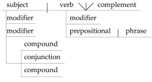 diagramming sentences worksheets 9th grade periodic tables