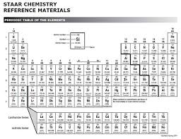 How Many Elements Are There In The Periodic Table Lewis Valence Electron Dot Structures Texas Gateway