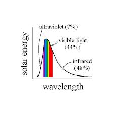 Visible Light Spectrum Wavelength Electromagnetic Spectrum In Electromagnetic Waves Of Solar