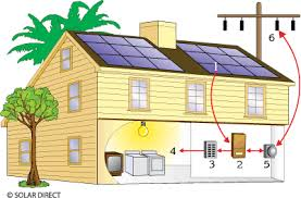 pv electric solar electricity and how it works photovoltaic systems and