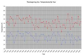 what day was thanksgiving 2009 coldest thanksgiving wunderground meteorologist shaun tanner