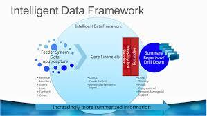 software focused manual steps duplicative sources poor data