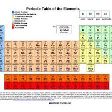 periodic table science book periodic table pdf book fresh updated periodic table printable