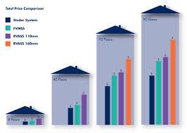 cost comparison report studor
