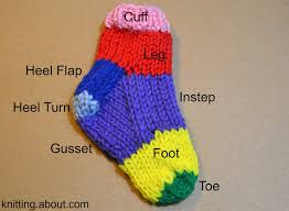 sock knitting terms and parts of a sock