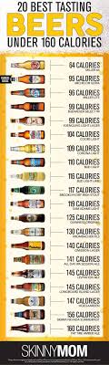 Beer Calories List List Corner