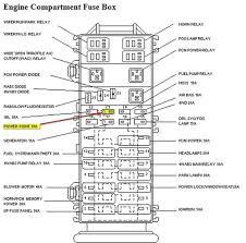 1993 ford ranger fuse box diagram vehiclepad 1993 ford ranger
