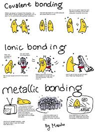covalent bonds are the sharing of electrons to reach octet and