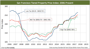What Makes Property Value Decrease California Tiered Home Pricing First Tuesday Journal