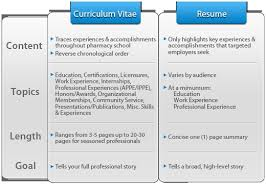 curriculum vitae cv vs resume writing term paper match and more opleidingen the difference