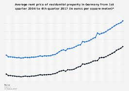 average rent price finland average rent price of residential property 2010 2017