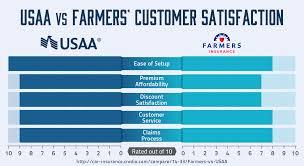 usaa versus farmers customer satisfaction