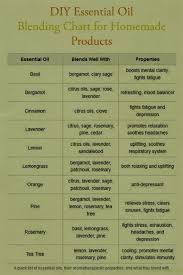essential oils for fragrance ls 424 best essential oil uses images on pinterest doterra essential