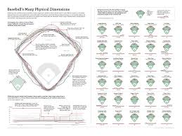 see the dimensions of every big league ballpark in this cool