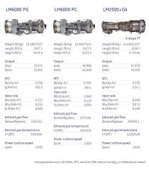 ge marine efficient reliable power for military u0026