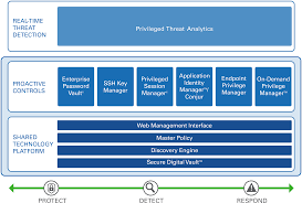 privileged account security solution cyberark