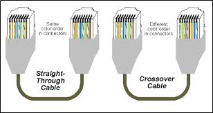 ether crossover cable wiring diagram wiring diagrams