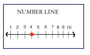 rounding whole numbers on a number line study com