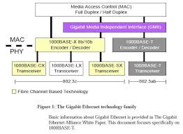 gigabit ethernet gige u0026 1000base t
