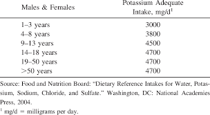 dietary reference intakes table table 2 dietary reference intake for potassium scientific diagram