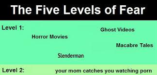 Fear Meme - the five levels of fear weknowmemes