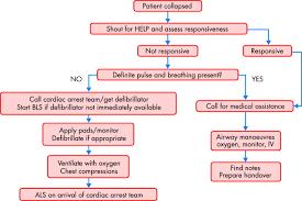 basic life support training manual resuscitation heart