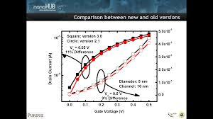 nanohub org resources nanowire
