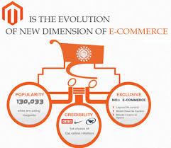 Magento B2b E Commerce Platform B2c E Commerce Magento Ecommerce Features Global Business Development Company