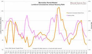 average monthly rent u2013 miller samuel real estate appraisers