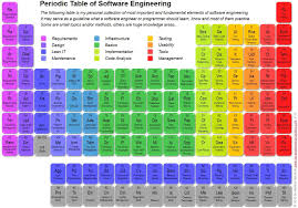 define modern periodic table periodic table of software engineering top 118 fundamental