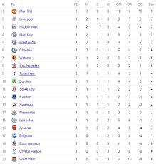 Klasemen Liga Inggris Ini Posisi Liverpool Di Klasemen Liga Inggris Pekan Ke Tiga