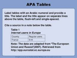 how to cite a table in apa apa style ppt