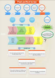 past perfect tense explanation and a mind map games to learn