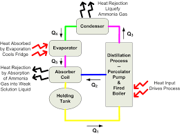 file rv fridge block diagram png wikipedia
