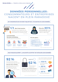 bureau protection du consommateur infographie la protection des données personnelles en chiffres