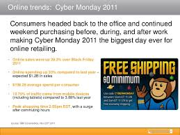 thanksgiving to cyber monday spending and activity