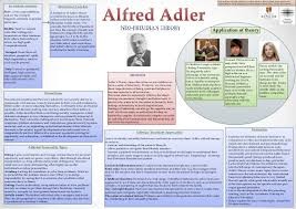 Counseling Theory Chart Adler