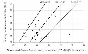 bpi si e social range of mei on a bpi vs name graph