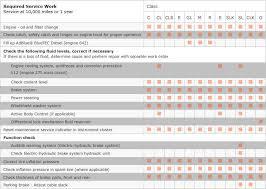 ford truck maintenance schedule vehicle maintenance schedule chart http amazon com gp