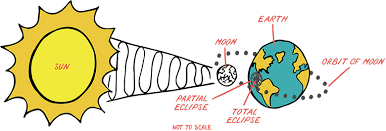 Path Of Light Through The Eye How To Safely View A Solar Eclipse