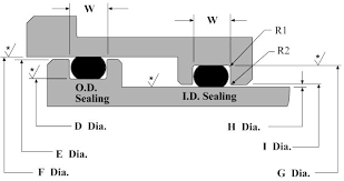 seal rings design images Dynamic o ring groove design guide rod and piston glands jpg