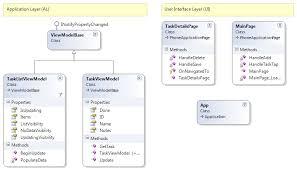 app class study tasky xamarin microsoft docs