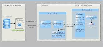 layout xml nfe 3 1 working with sales order processing for brazil