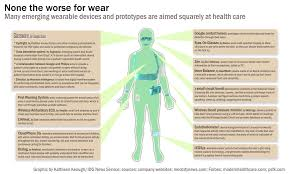 wearable devices with health it functions poised to disrupt
